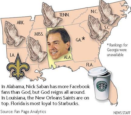 Saban facebook