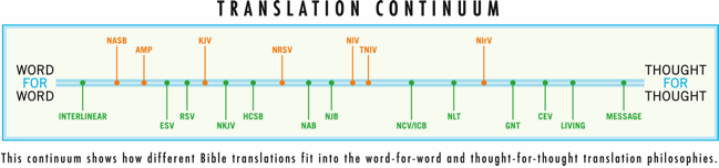 Translation-continuum