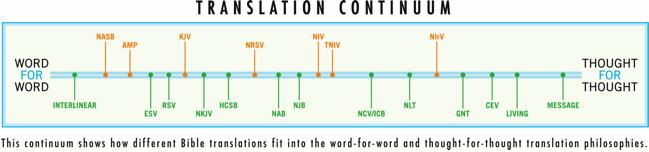 davidtarkington com: Does It Matter Which Bible Translation