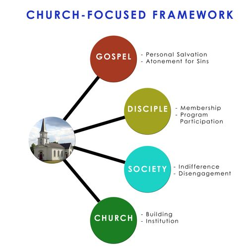 Church Focused Framework copy