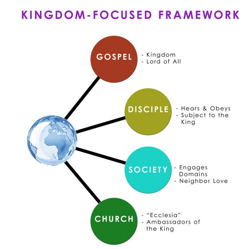 Kingdom Focused Framework copy