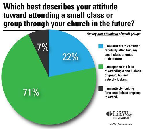 Small-groups-attitude