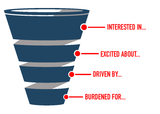 Life funnel